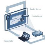 Instalação de lousa digital